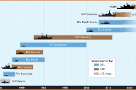 Oregon State fleet timeline